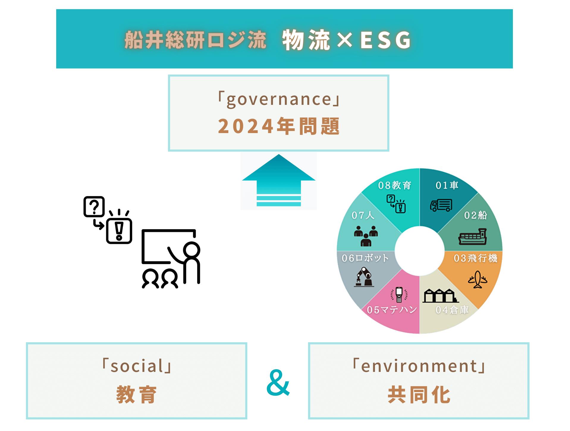 船井総研ロジ流「物流×ESG」